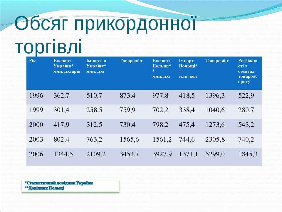 Обсяг прикордонної торгівлі Рік Експорт України* млн. доларів Імпорт в Україн...