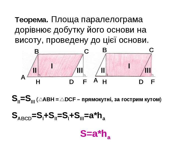 Теорема. Площа паралелограма дорівнює добутку його основи на висоту, проведен...