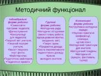 Методичний функціонал Індивідуальні форми роботи: Самоосвітні програми педаго...