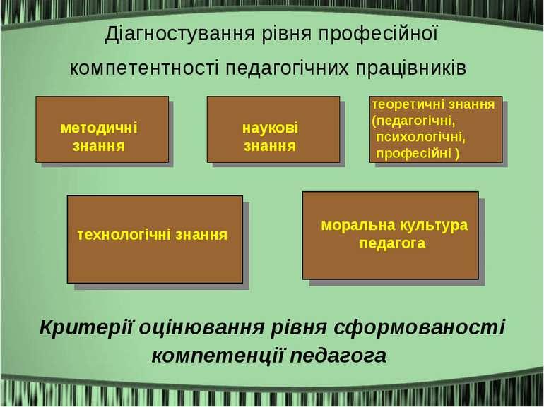 Діагностування рівня професійної компетентності педагогічних працівників Крит...