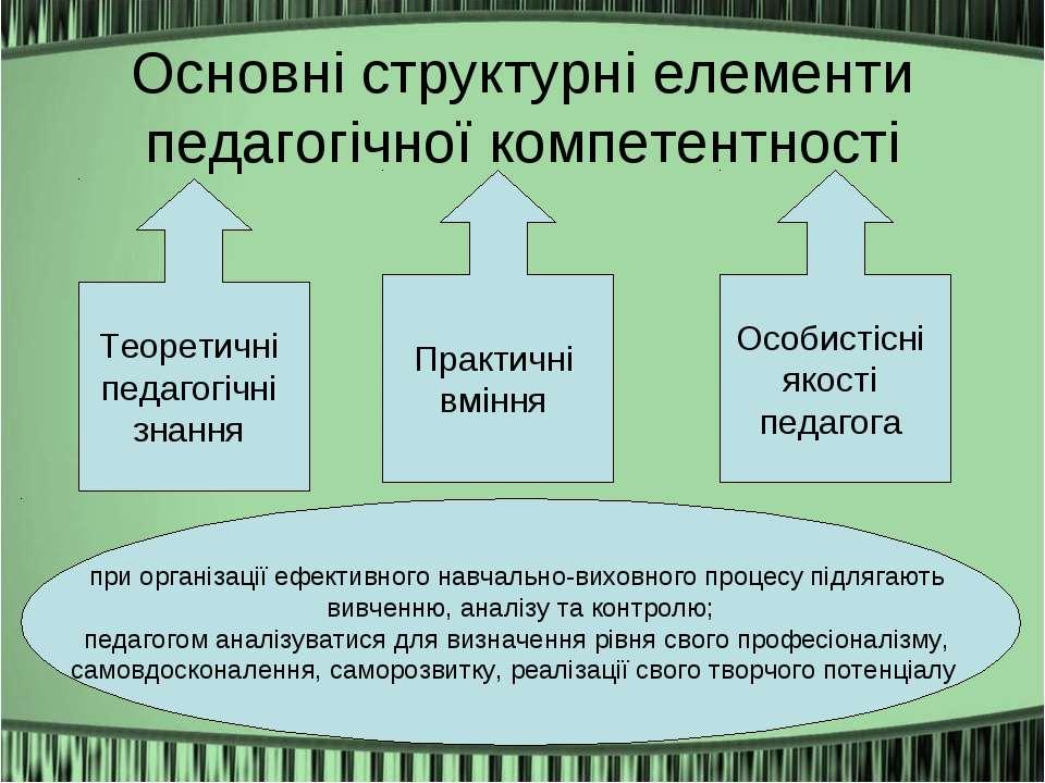 Основні структурні елементи педагогічної компетентності Теоретичні педагогічн...