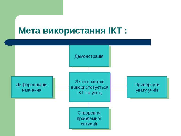 Мета використання ІКТ : Демонстрація Диференціація навчання Привернути увагу ...