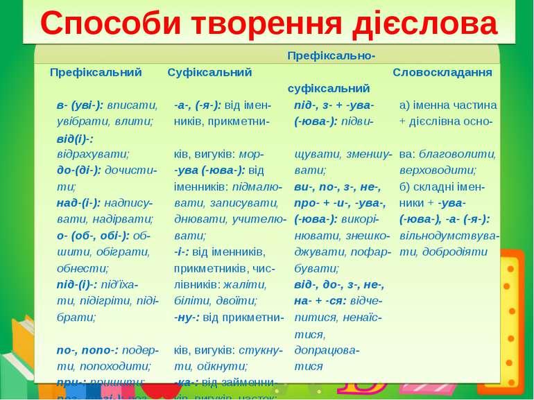 Способи творення дієслова Префіксальний Суфіксальний Префіксально- Словосклад...
