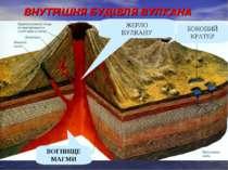 ВНУТРІШНЯ БУДІВЛЯ ВУЛКАНА ЖЕРЛО ВУЛКАНУ БОКОВИЙ КРАТЕР ВОГНИЩЕ МАГМИ