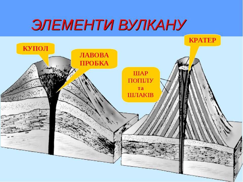 ЭЛЕМЕНТИ ВУЛКАНУ КУПОЛ ЛАВОВА ПРОБКА ШАР ПОПІЛУ та ШЛАКІВ КРАТЕР