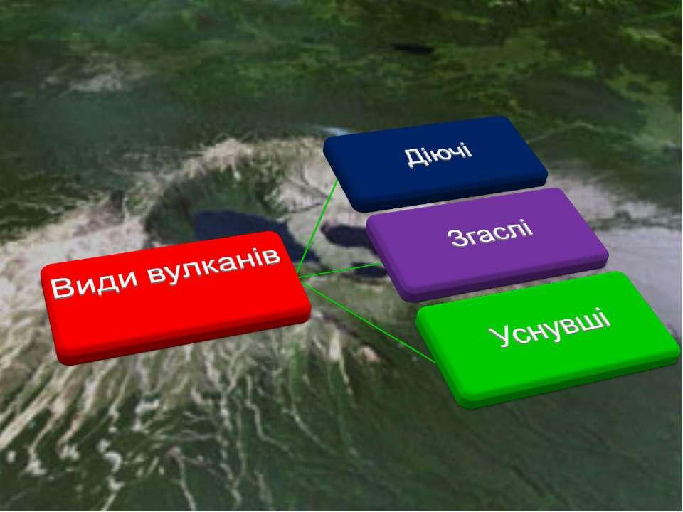 види вулканів