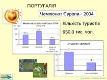 Кількість туристів 950,0 тис. чол. Чемпіонат Європи - 2004 ПОРТУГАЛІЯ Доповід...