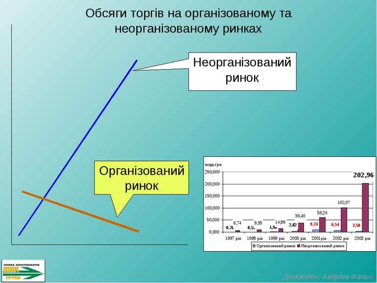 Обсяги торгів на організованому та неорганізованому ринках Неорганізований ри...