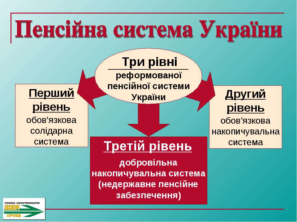 обов'язкова солідарна система Перший рівень обов'язкова накопичувальна систем...