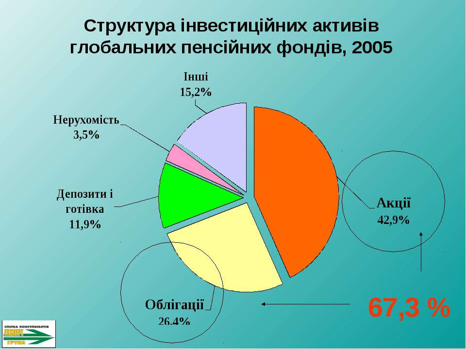 Структура інвестиційних активів глобальних пенсійних фондів, 2005 67,3 %