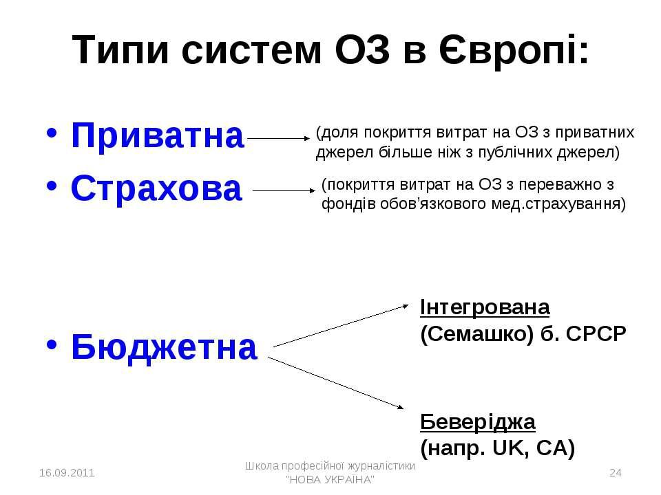 * Типи систем ОЗ в Європі: Приватна Страхова Бюджетна Інтегрована (Семашко) б...