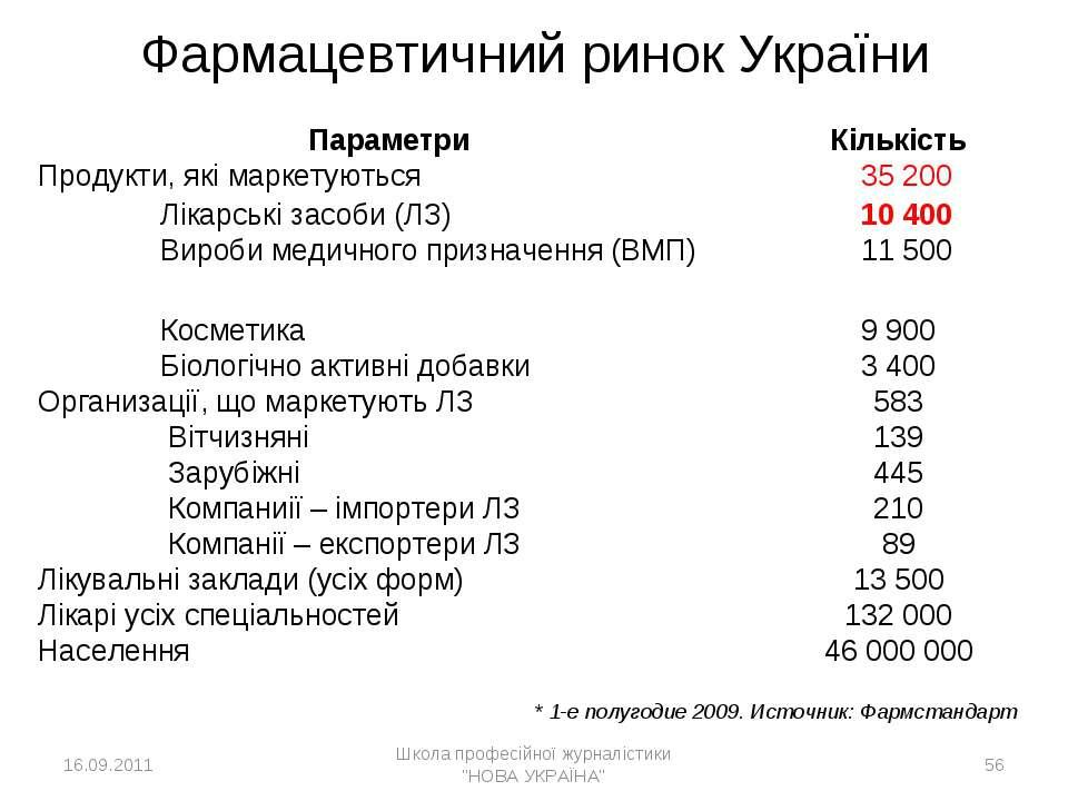 * * 1-е полугодие 2009. Источник: Фармстандарт  Фармацевтичний ринок Україн...