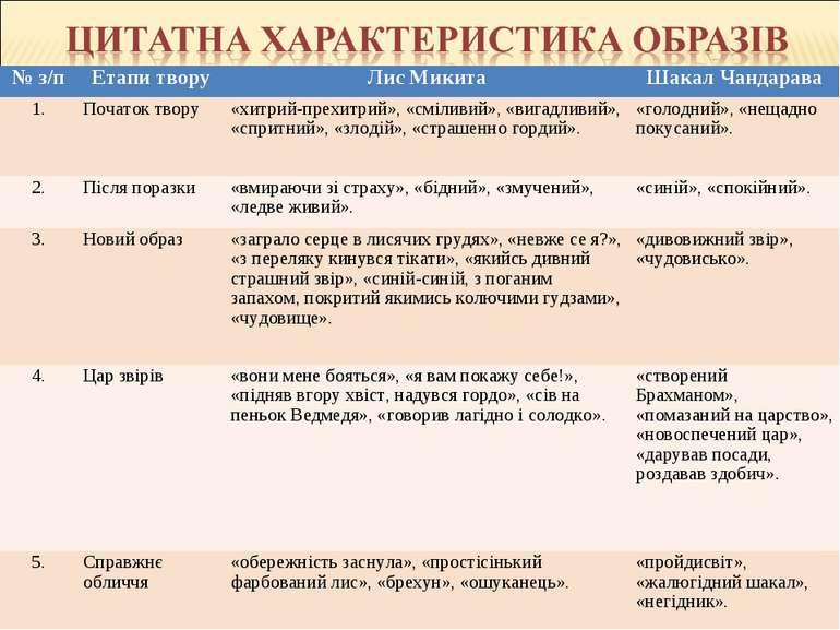 № з/п Етапи твору Лис Микита Шакал Чандарава 1. Початок твору «хитрий-прехитр...