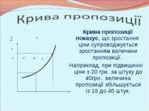 Р S 40 20 0 18 40 Q Крива пропозиції показує, що зростання ціни супроводжуєть...