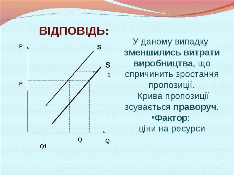 У даному випадку зменшились витрати виробництва, що спричинить зростання проп...