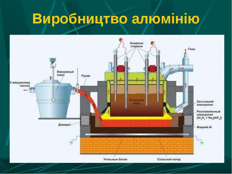 Виробництво алюмінію