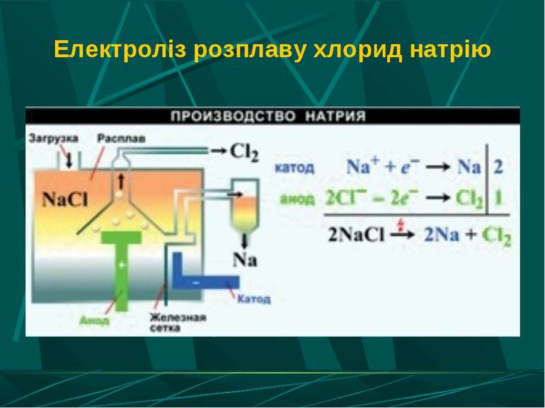 Електроліз розплаву хлорид натрію