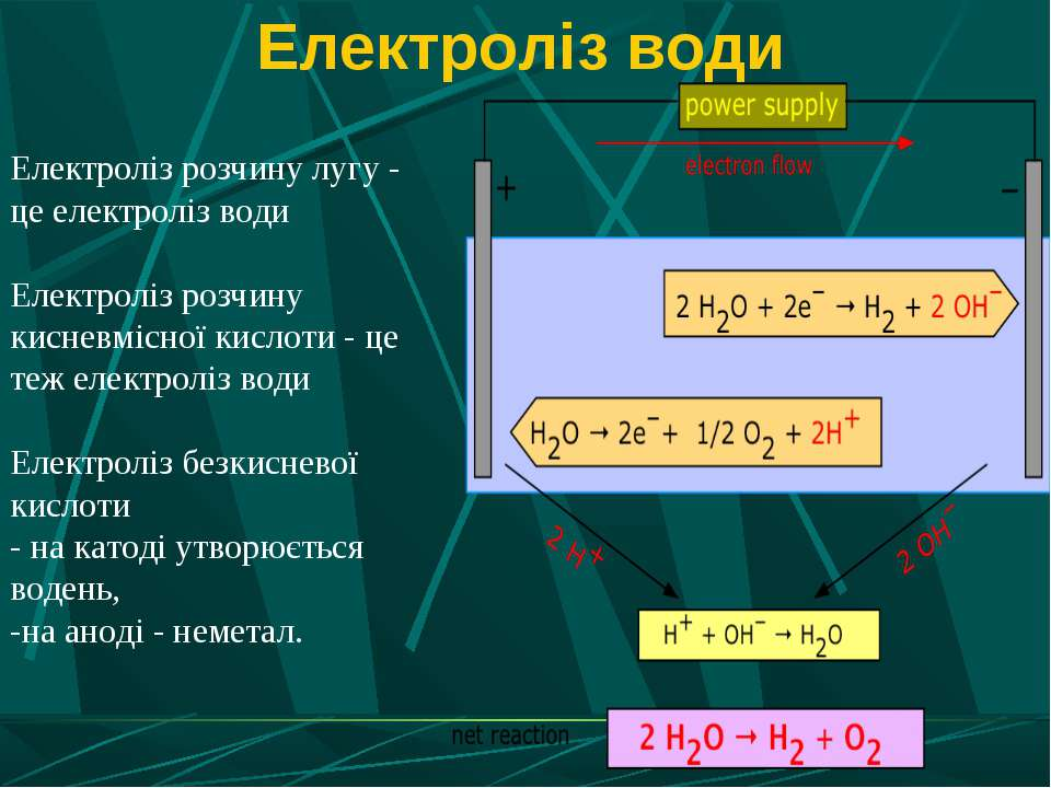 Електроліз води Електроліз розчину лугу - це електроліз води Електроліз розчи...