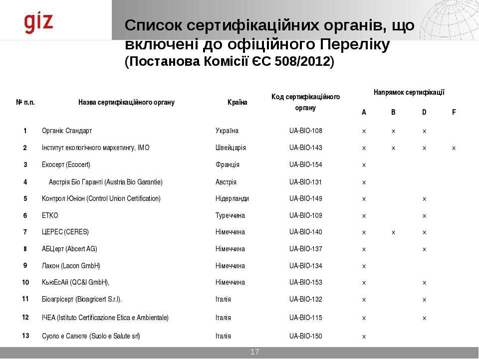 Список сертифікаційних органів, що включені до офіційного Переліку (Постанова...