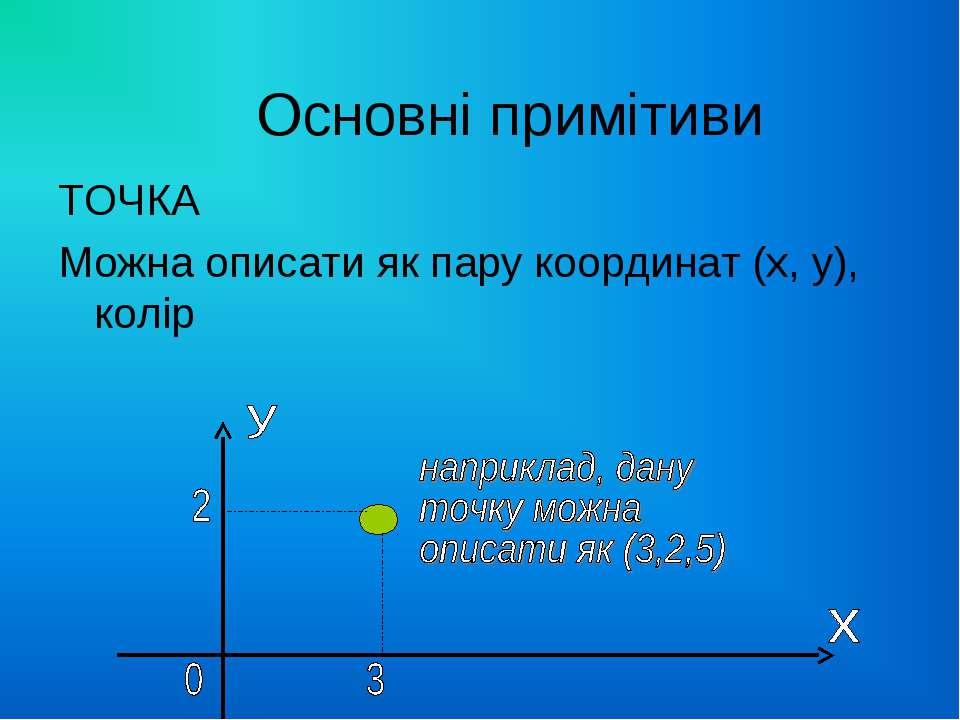 Основні примітиви ТОЧКА Можна описати як пару координат (х, у), колір
