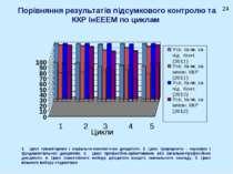 Порівняння результатів підсумкового контролю та ККР ІнЕЕЕМ по циклам Цикли 1 ...