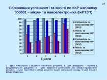 Порівняння успішності та якості по ККР напрямку 050801 – мікро- та наноелектр...