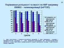 Порівняння успішності та якості по ККР напрямку 050903 – телекомунікації (ІнР...