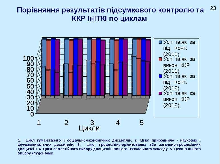 Порівняння результатів підсумкового контролю та ККР ІнІТКІ по циклам Цикли 1 ...