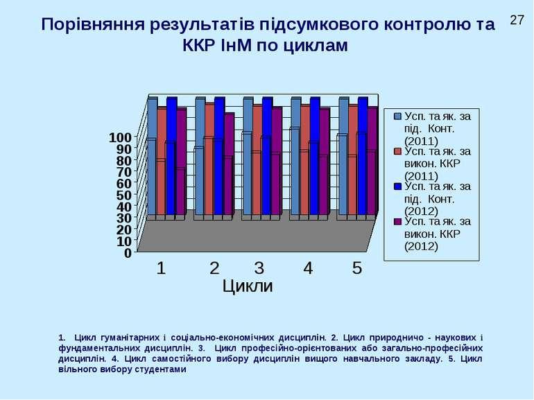Порівняння результатів підсумкового контролю та ККР ІнМ по циклам Цикли 1 2 3...