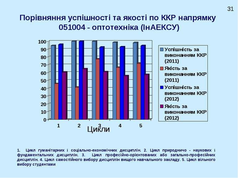 Порівняння успішності та якості по ККР напрямку 051004 - оптотехніка (ІнАЕКСУ...