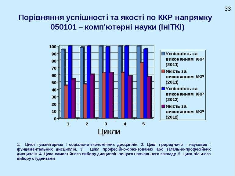 Порівняння успішності та якості по ККР напрямку 050101 – комп'ютерні науки (І...