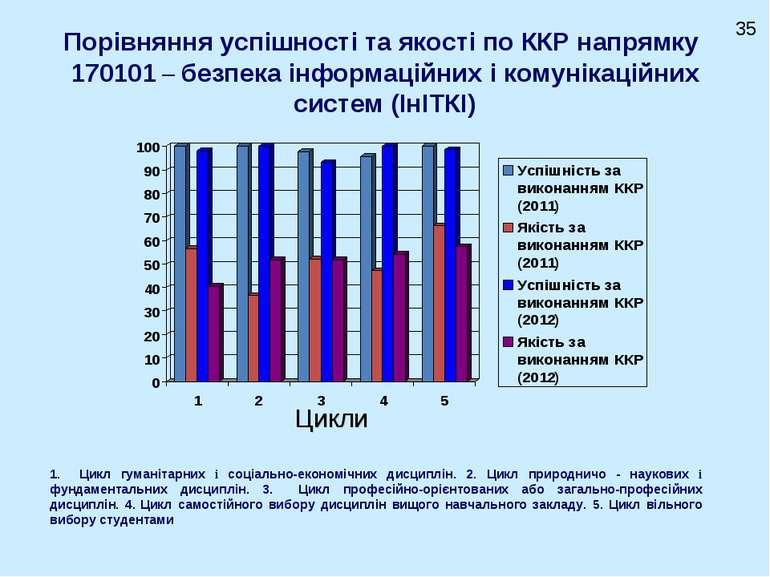 Порівняння успішності та якості по ККР напрямку 170101 – безпека інформаційни...
