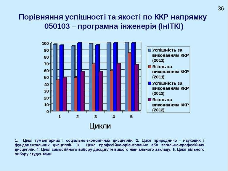 Порівняння успішності та якості по ККР напрямку 050103 – програмна інженерія ...