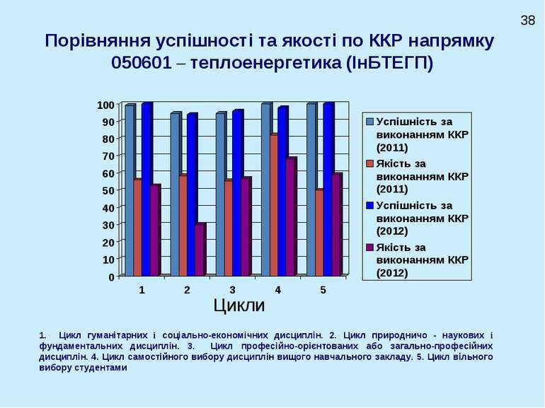 Порівняння успішності та якості по ККР напрямку 050601 – теплоенергетика (ІнБ...