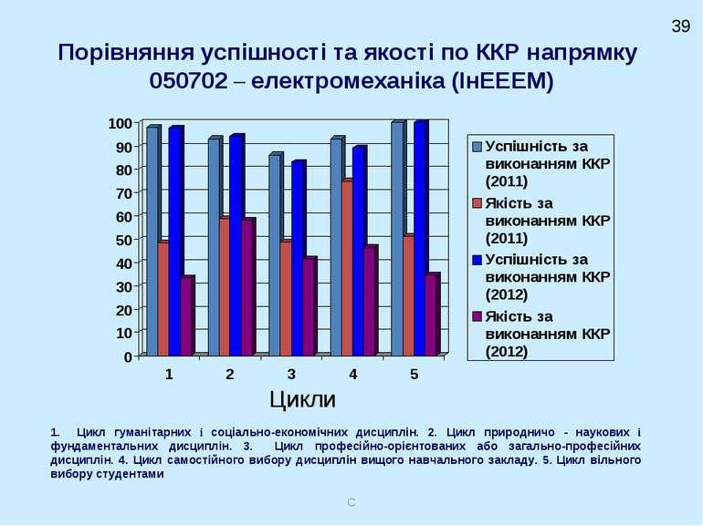 Порівняння успішності та якості по ККР напрямку 050702 – електромеханіка (ІнЕ...
