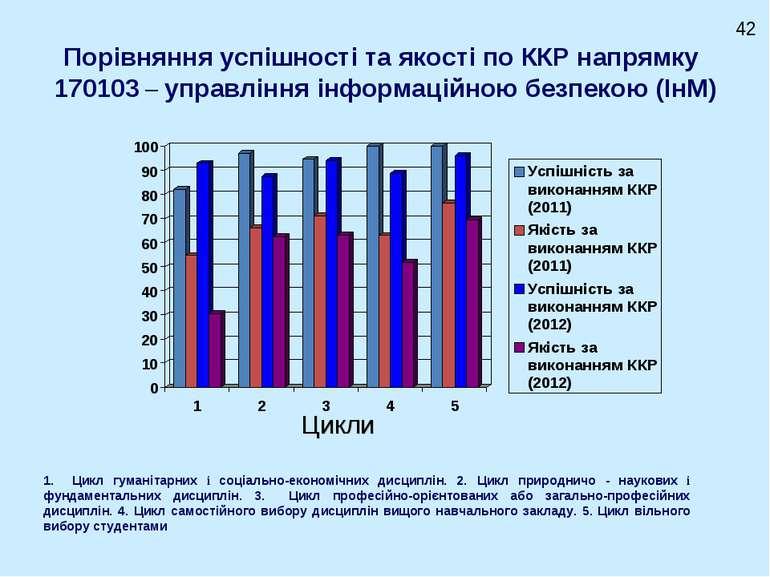 Порівняння успішності та якості по ККР напрямку 170103 – управління інформаці...