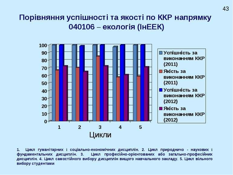 Порівняння успішності та якості по ККР напрямку 040106 – екологія (ІнЕЕК) Цик...