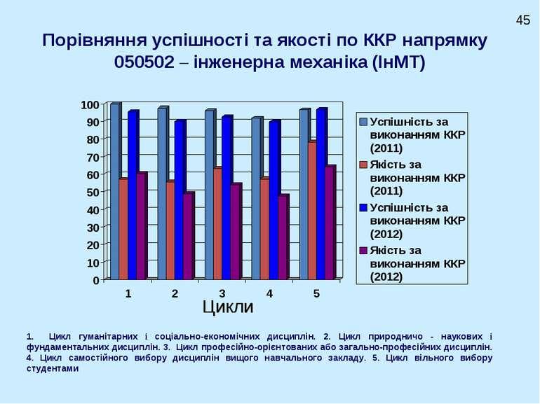 Порівняння успішності та якості по ККР напрямку 050502 – інженерна механіка (...