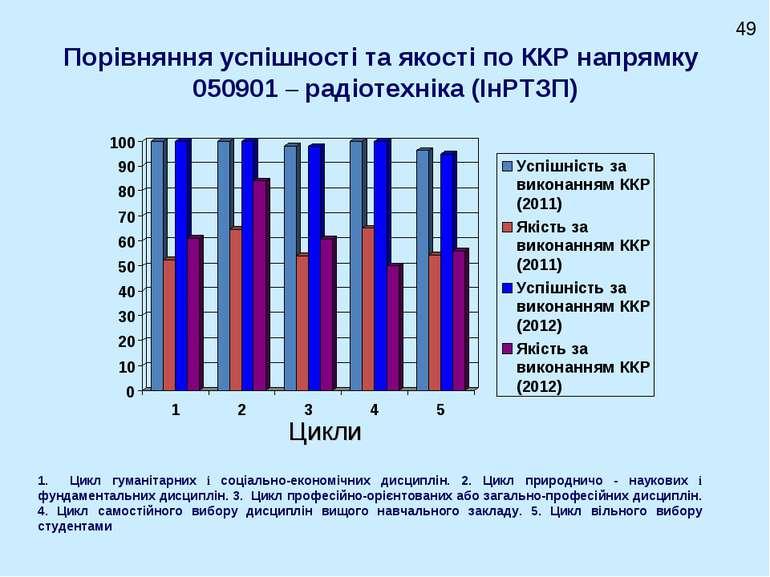 Порівняння успішності та якості по ККР напрямку 050901 – радіотехніка (ІнРТЗП...