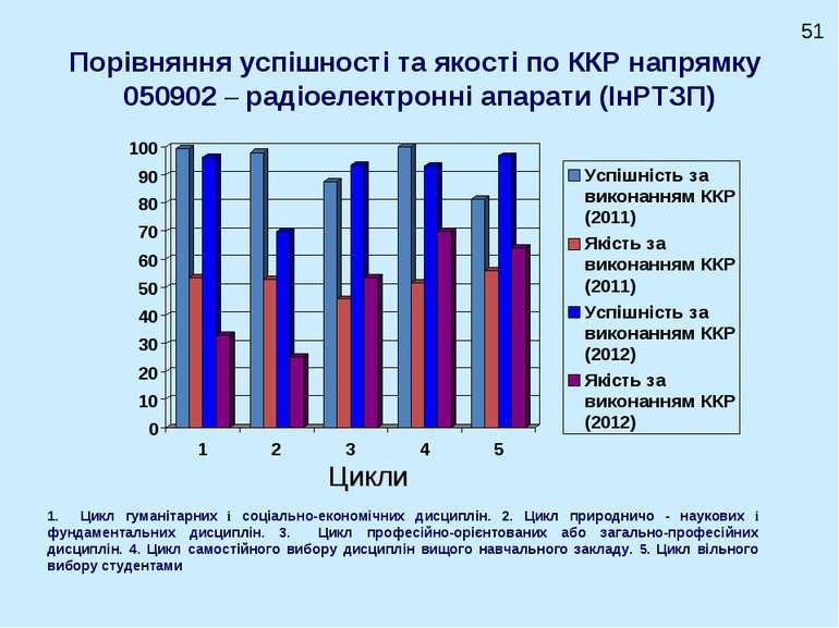 Порівняння успішності та якості по ККР напрямку 050902 – радіоелектронні апар...