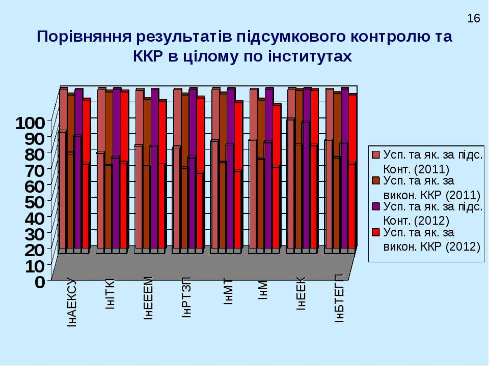 Порівняння результатів підсумкового контролю та ККР в цілому по інститутах Ін...