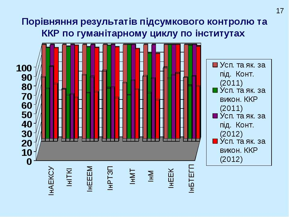 Порівняння результатів підсумкового контролю та ККР по гуманітарному циклу по...