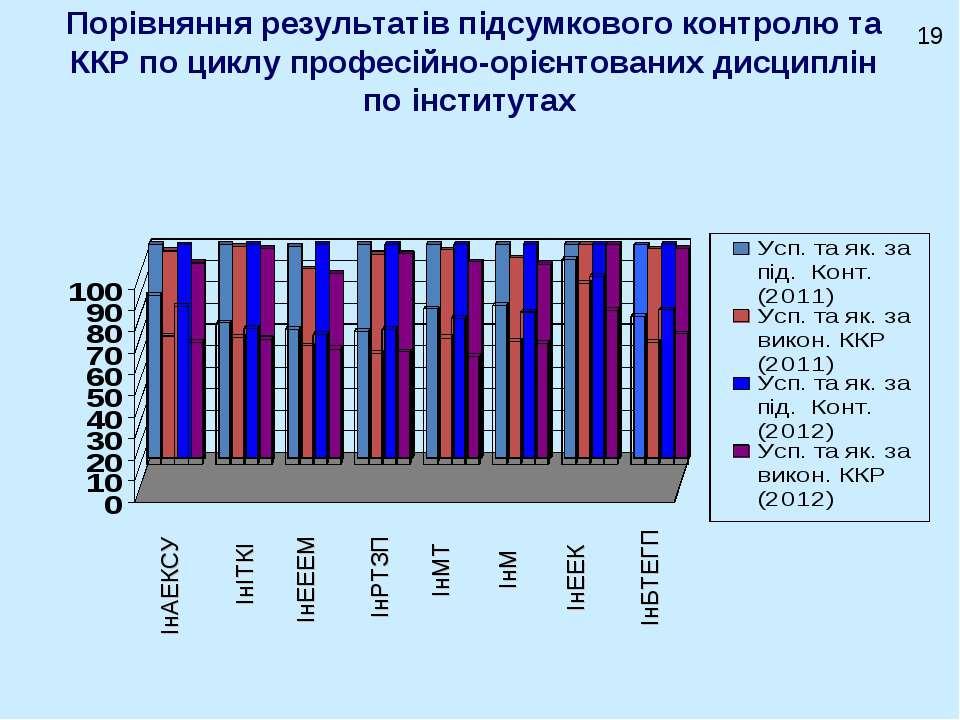 Порівняння результатів підсумкового контролю та ККР по циклу професійно-орієн...