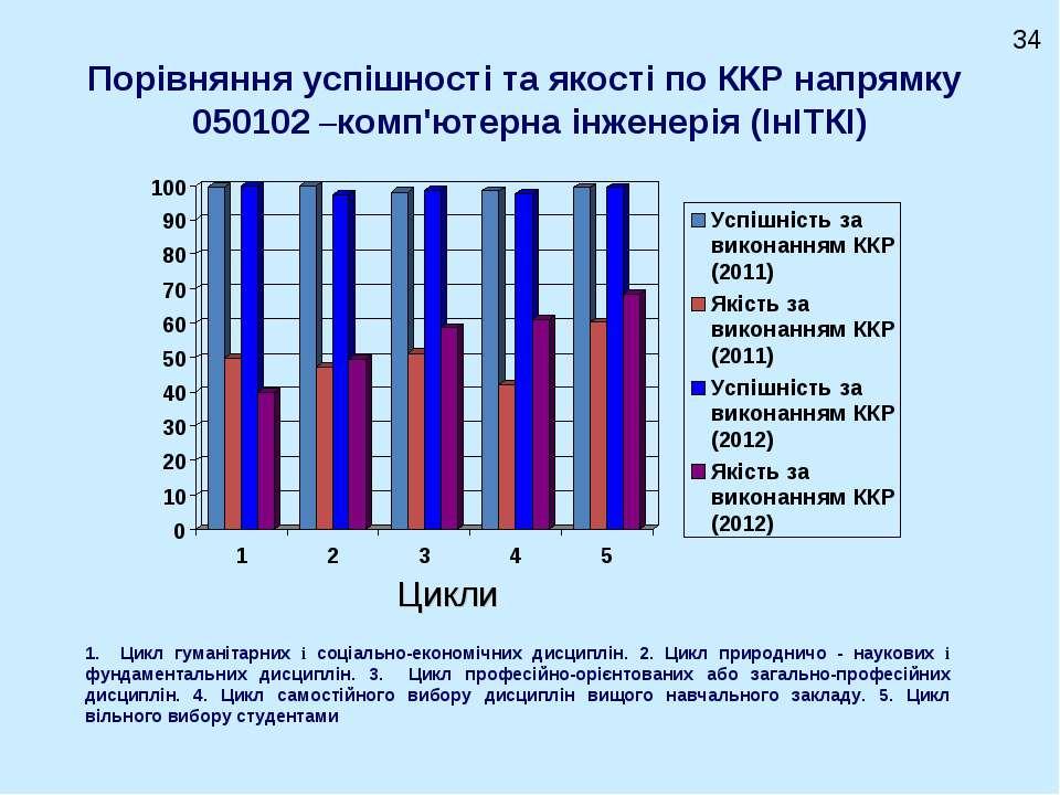 Порівняння успішності та якості по ККР напрямку 050102 –комп'ютерна інженерія...