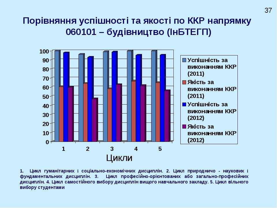 Порівняння успішності та якості по ККР напрямку 060101 – будівництво (ІнБТЕГП...