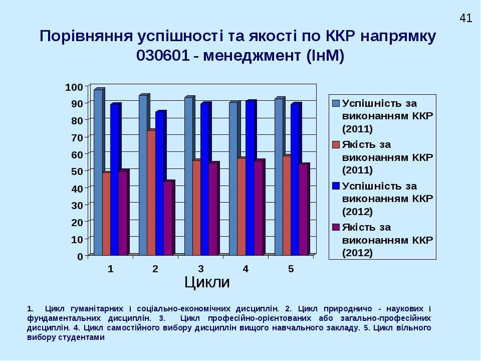 Порівняння успішності та якості по ККР напрямку 030601 - менеджмент (ІнМ) Цик...