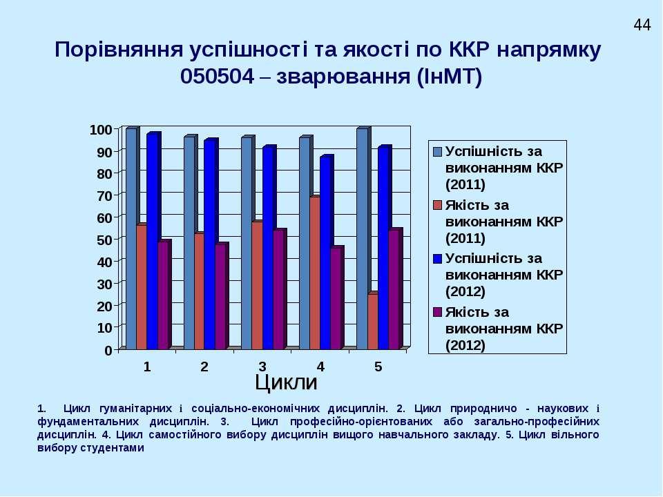 Порівняння успішності та якості по ККР напрямку 050504 – зварювання (ІнМТ) Ци...