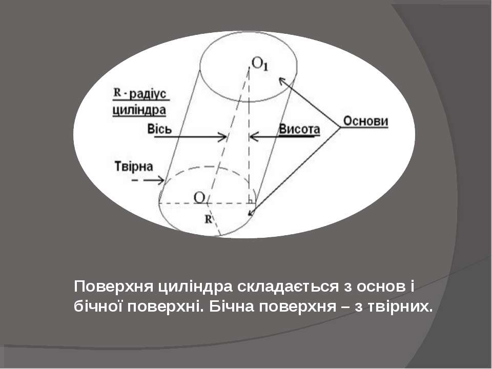 Поверхня циліндра складається з основ і бічної поверхні. Бічна поверхня – з т...