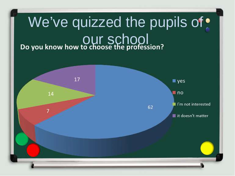 We've quizzed the pupils of our school