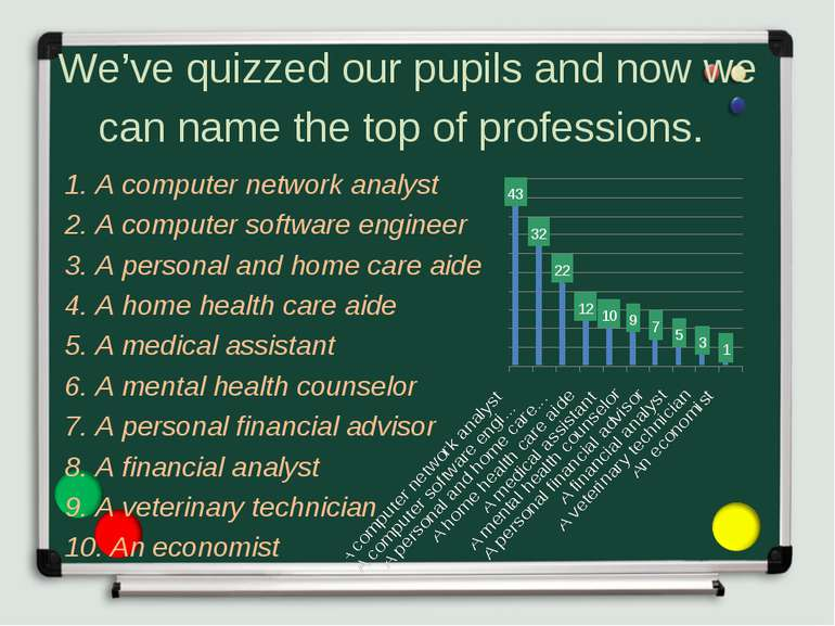 We've quizzed our pupils and now we can name the top of professions. 1. A com...
